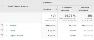 stats google analytics fausses 03