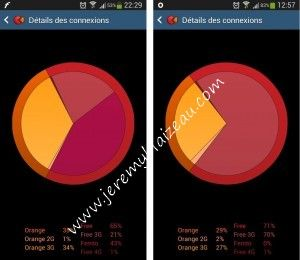 Free Mobile : avec et sans boitier FemToCell