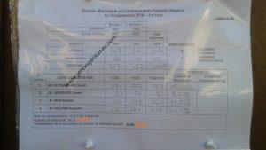 Lamanon 2016 - résultat 1ier tour